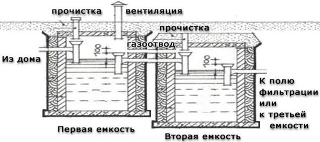 Рис. 1 Схема септика из двух