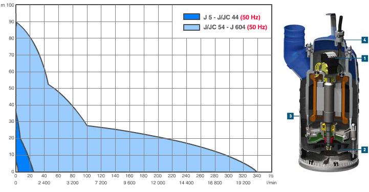Дренажные насосы ABS серий J