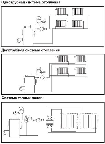 насосов для отопления и