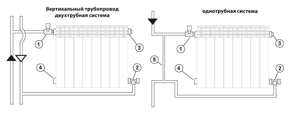 Отопление из алюминиевых радиаторов своими руками