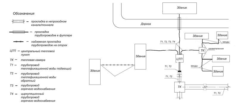 Схема типовой сети из трубных