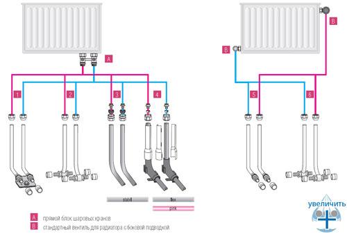 Схемы подключений радиаторов