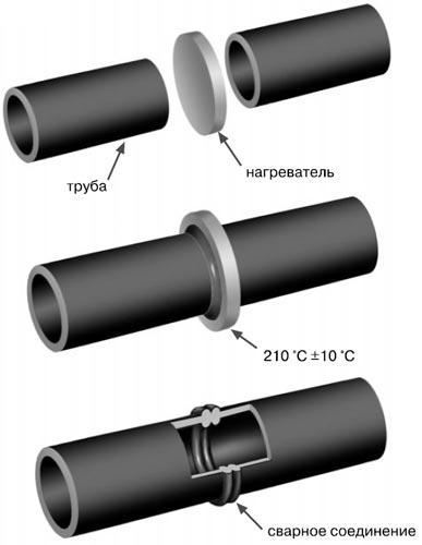 Схема стыковой сварки полиэтиленовых труб.
