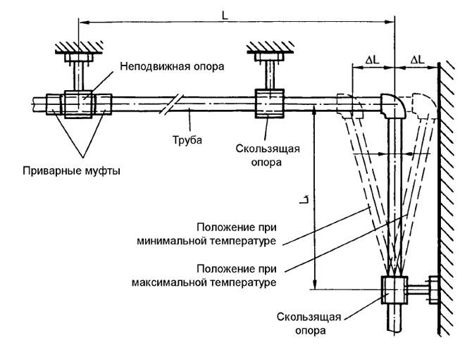 Полипропиленовые трубы для