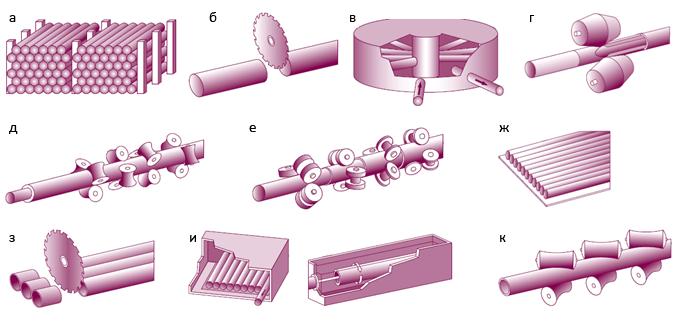 Технологическая схема производства труб малого диаметра.